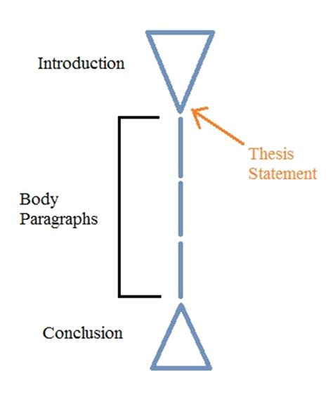 What is a Thesis Statement? How to Write it Flawlessly